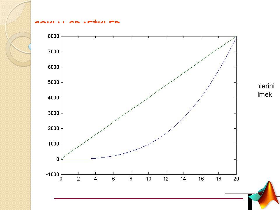 Örnek ÇOKLU GRAFİKLER t=[0:1:20]; y=t.^3-5*t+8; z=400*t-5;
